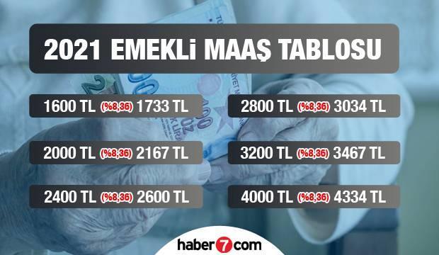 2021 en düşük emekli maaşı kaç TL? Bağ-Kur, SSK ve Emekli Sandığı ödeme tarihleri